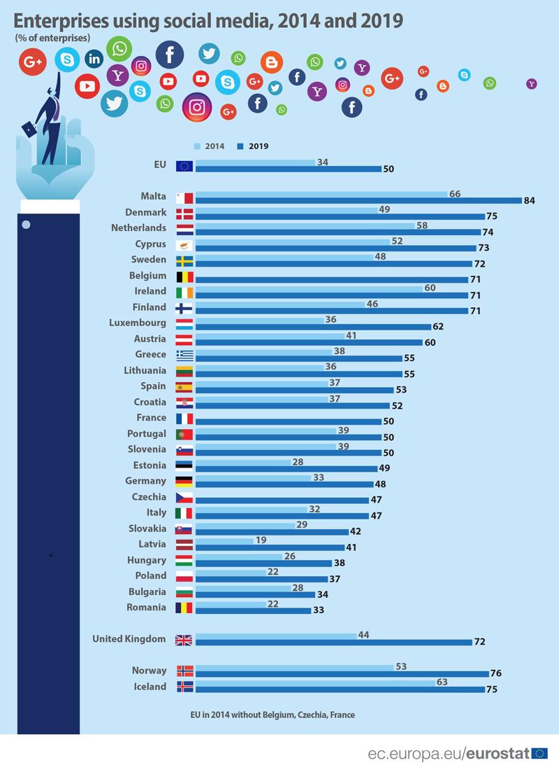 Companiile din România sunt pe ultimul loc în UE la utilizarea social media