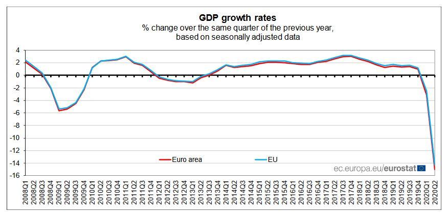 Economia UE şi a zonei euro au înregistrat în T2 scăderi istorice