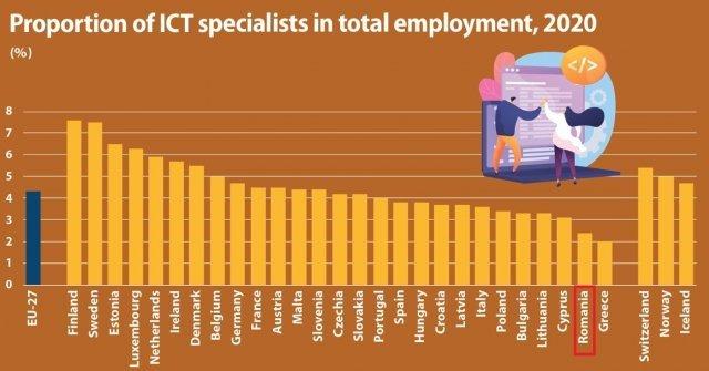Ponderea specialiştilor ITC în forţa de muncă din România este printre cele mai mici din UE