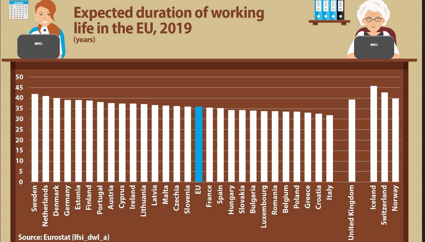 Un român lucrează în medie cu 8 ani mai puțin decât un suedez de-a lungul vieţii
