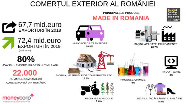 Industria auto împinge exporturile României spre granița istorică de 70 miliarde de euro în 2019