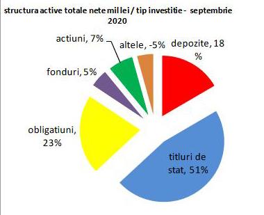 Cum au evoluat fondurile mutuale româneşti în luna septembrie 2020