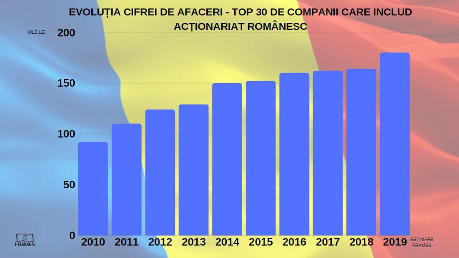 Primele 30 de companii cu acţionariat românesc vor ajunge la afaceri de 180 de miliarde de lei, în 2019