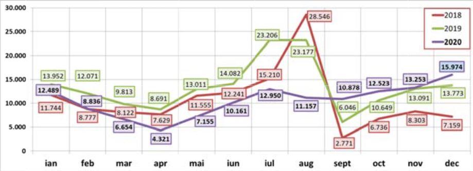 Înmatriculările de autovehicule noi au scăzut cu aproape 22% anul trecut în România
