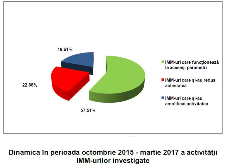 Dinamica activităţii IMM-urilor în perioada octombrie 2015 – martie 2017