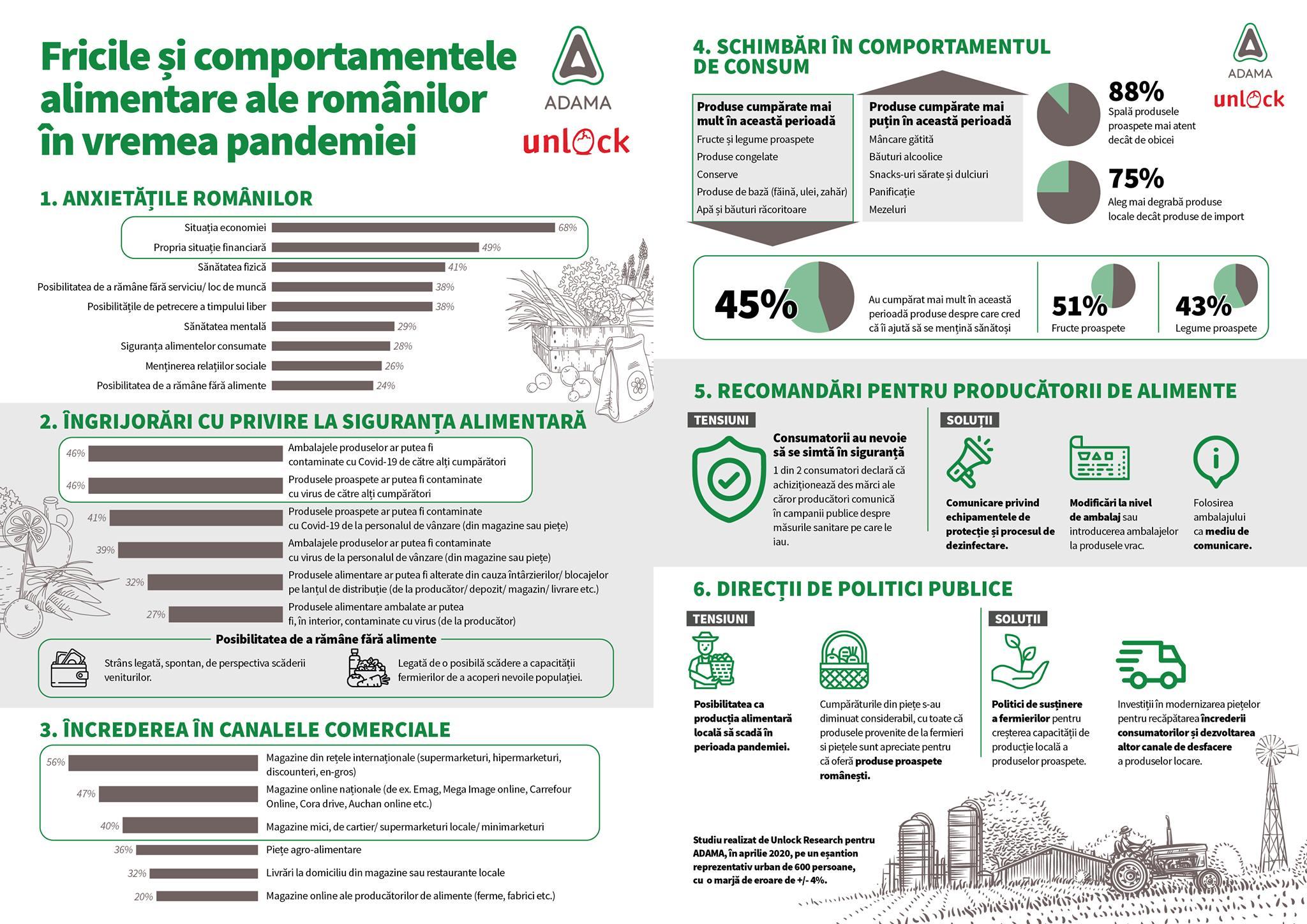 INFOGRAFIC: Cum s-au schimbat obiceiurile alimentare ale românilor în pandemie