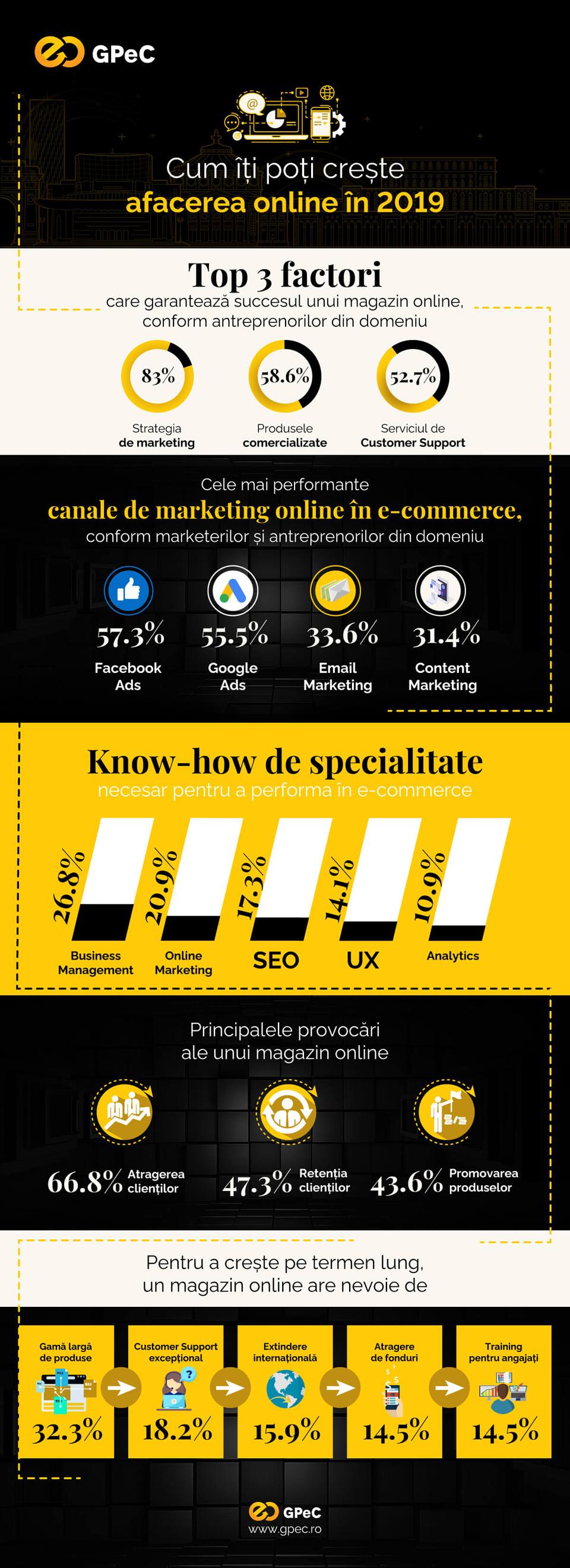 Studiu GPeC: Care sunt principalii factori de succes pentru magazinele online