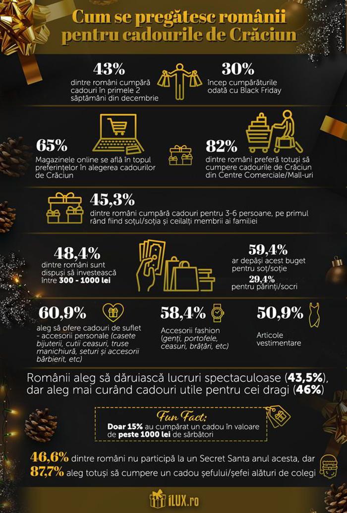 65% dintre români caută cadouri de Crăciun în magazinele online