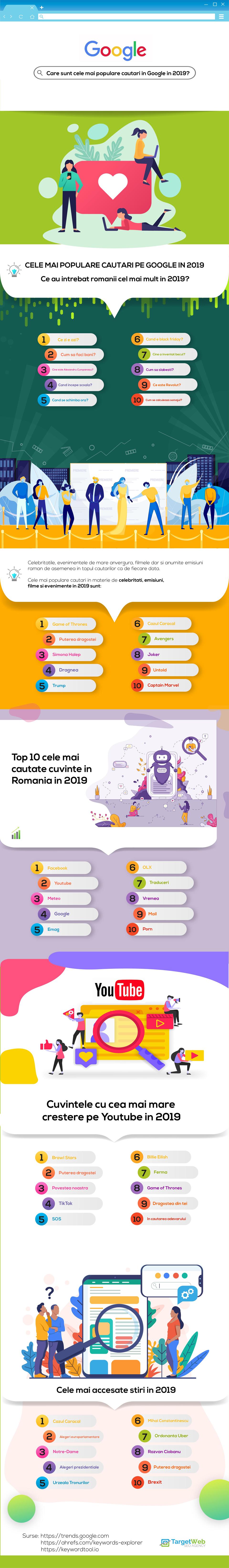 Ce au căutat românii, pe Google și pe Youtube, în 2019?