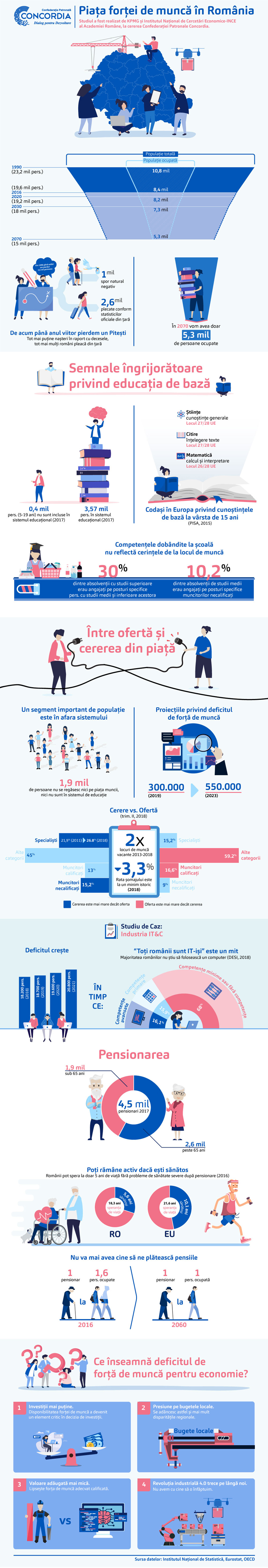 Deficitul total al forței de muncă în România va depăși curând jumătate de milion de persoane