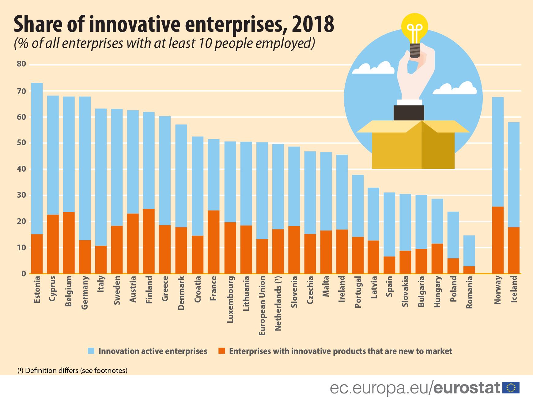România, codașa Uniunii Europene în privința numărului de companii inovatoare