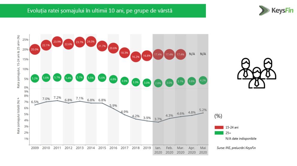 Rata şomajului în România este în creştere şi ar putea ajunge la 6,5% în acest an