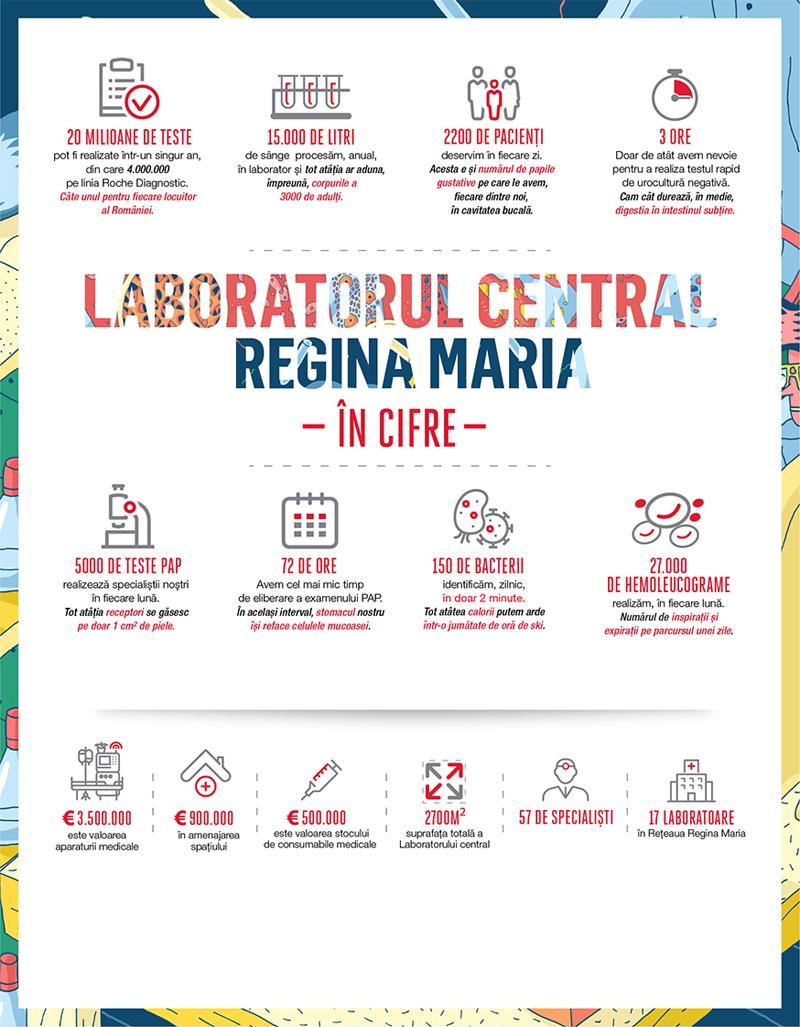 """Laboratorul Central """"Regina Maria"""" în cifre"""