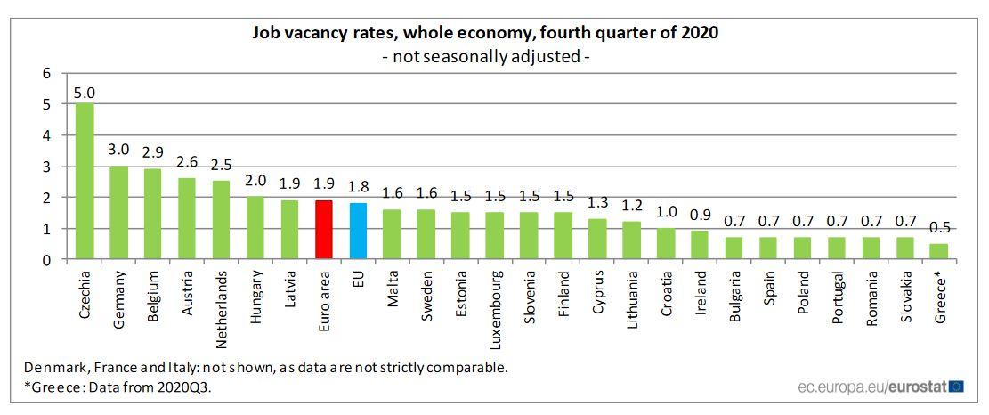 România avea în T4 una dintre cele mai mici rate ale locurilor de muncă vacante din UE