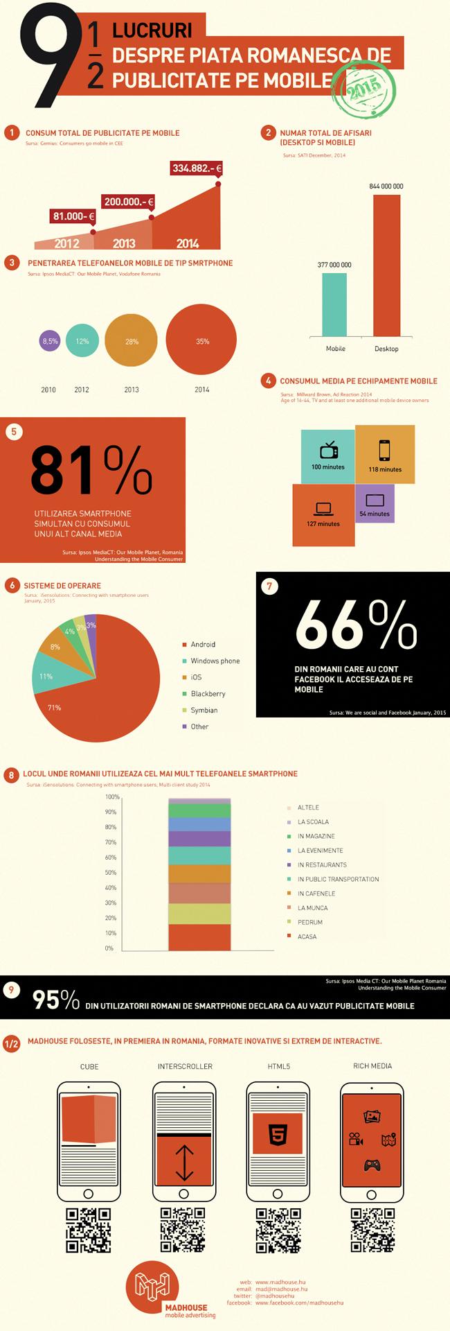 Publicitatea pe dispozitive mobile își dublează volumul de la an la an