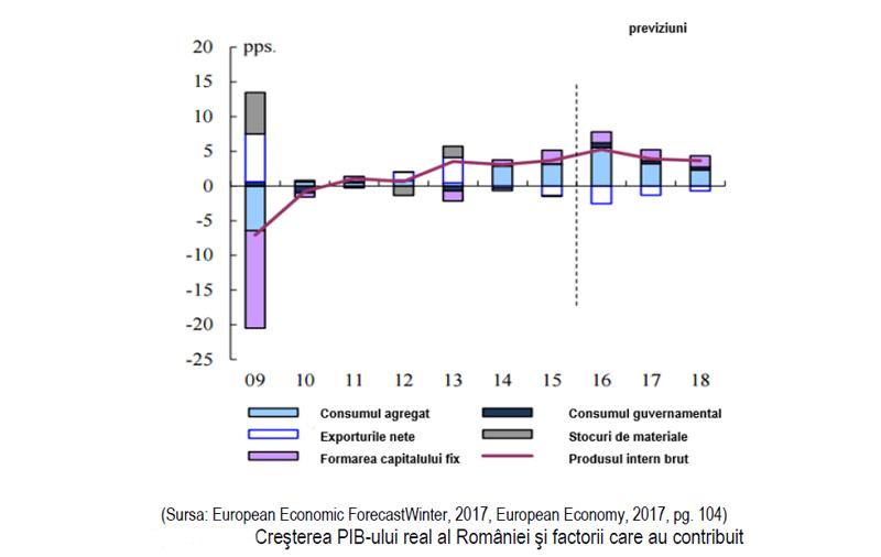 Evoluții ale economiei, mediului de afaceri şi managementului din România în conexiune cu evoluţiile Uniunii Europene în 2016