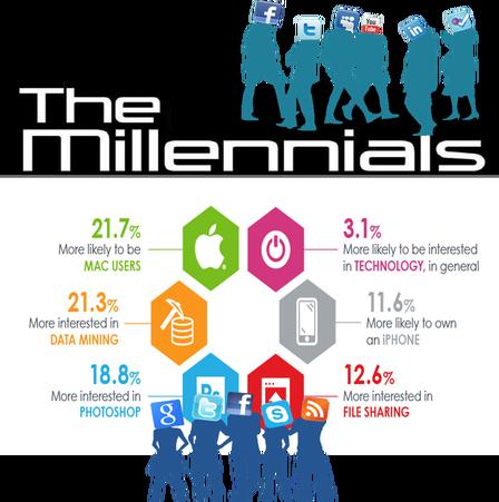Generația Millennials va avea cea mai mare putere de cumpărare, în câțiva ani