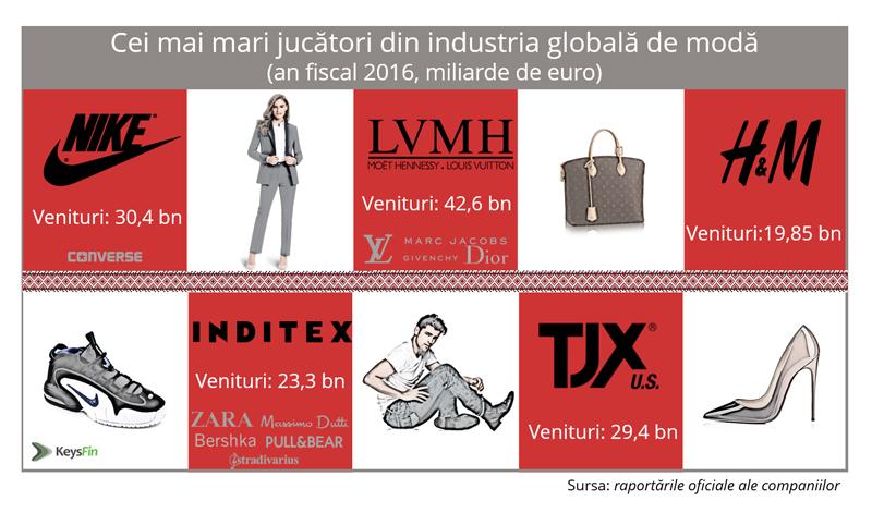 Business-ul cu haine de firmă bate recordul istoric de vânzări în România