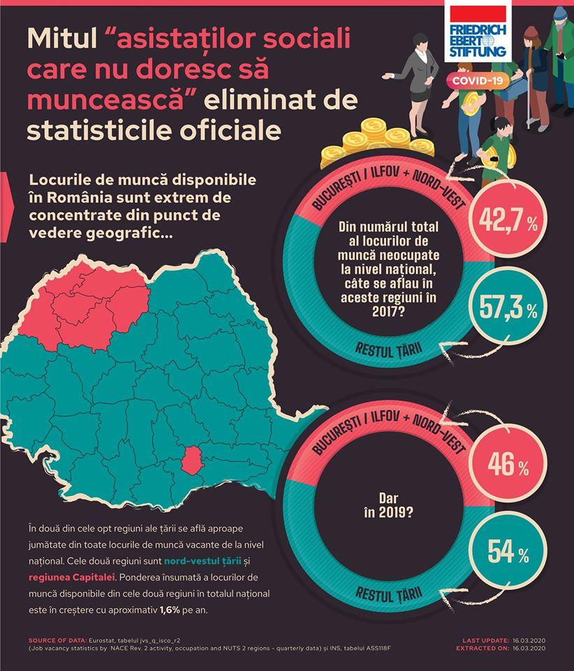 Locurile de muncă disponibile în România sunt extrem de concentrate din punct de vedere geografic