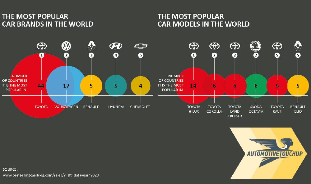 Țările în care mașinile Dacia sunt cel mai popular autoturism. Republica Moldova nu este printre ele