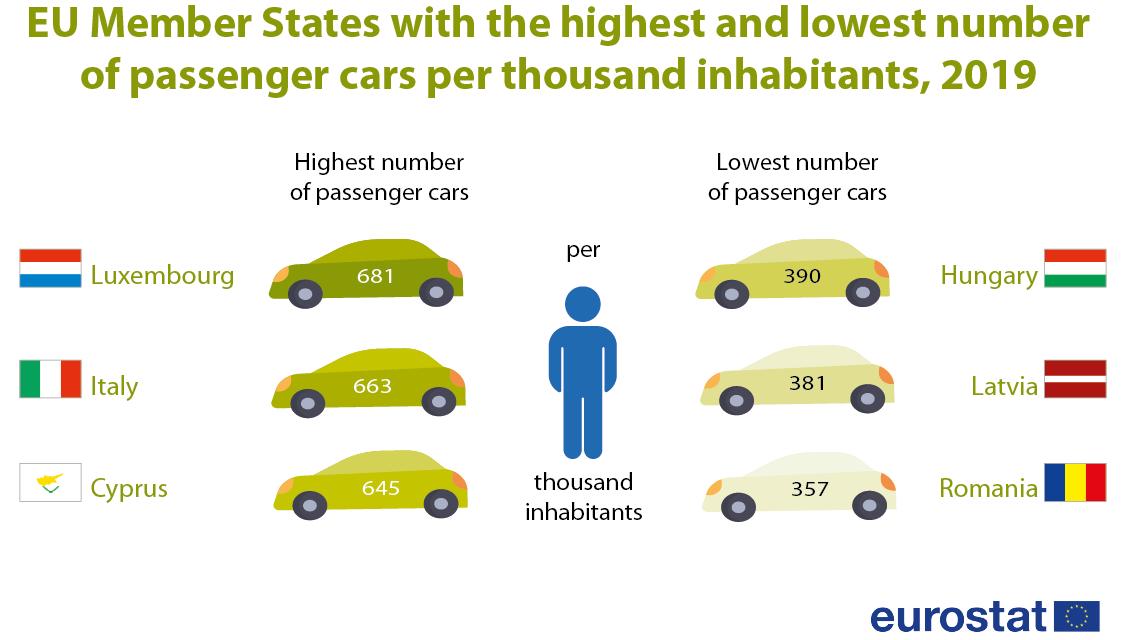 România, codaşă în UE la rata de motorizare dar şi cea mai dinamică piaţă