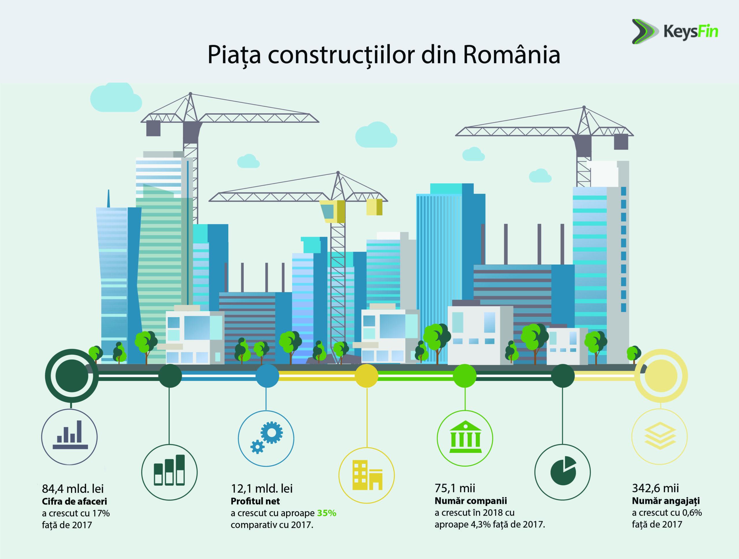 Piaţa de construcţii din România va ajunge la aproximativ 90 de miliarde lei în 2020