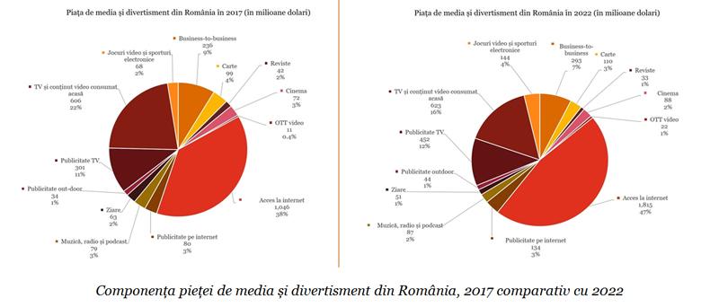 Segmentele digitale vor fi motoarele creşterii industriei de media şi divertisment din România, în următorii 5 ani