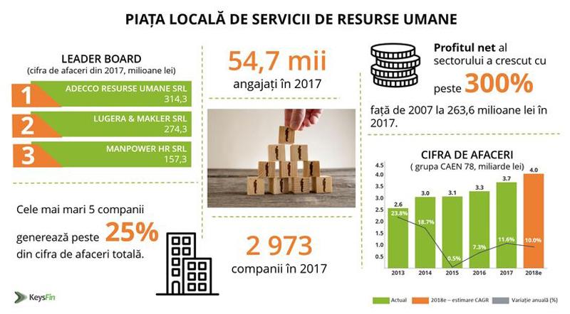Afacerile firmelor de resurse umane din România au depăşit 4 miliarde de lei