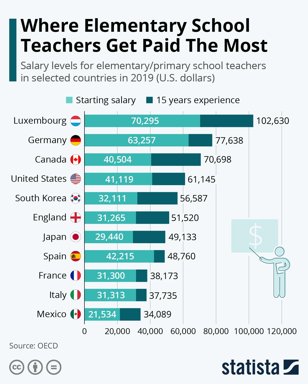 Ţările care îşi plătesc cel mai bine profesorii