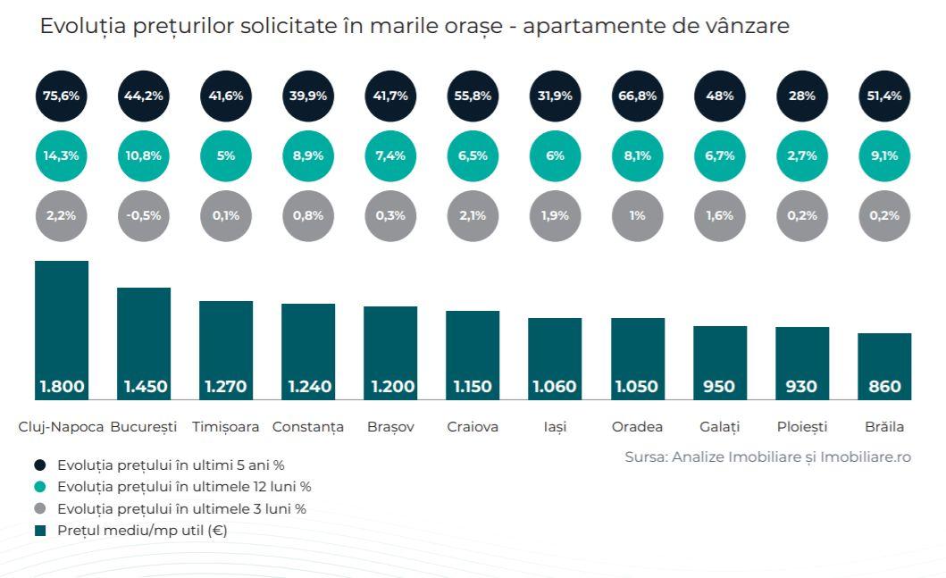 COVID-19 nu a reușit să scadă semnificativ prețul locuințelor în România