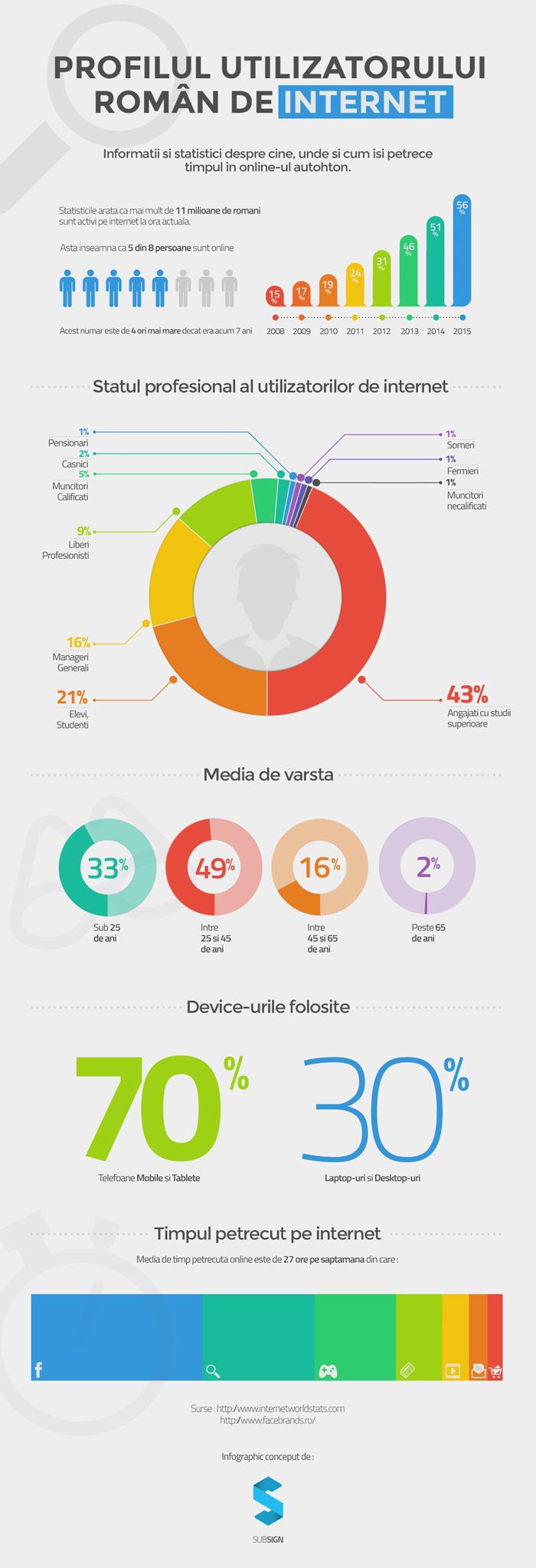Profilul utilizatorului român de internet