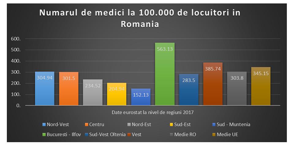 Legatura dintre numarul de medici, efectele pandemiei si criza care va urma