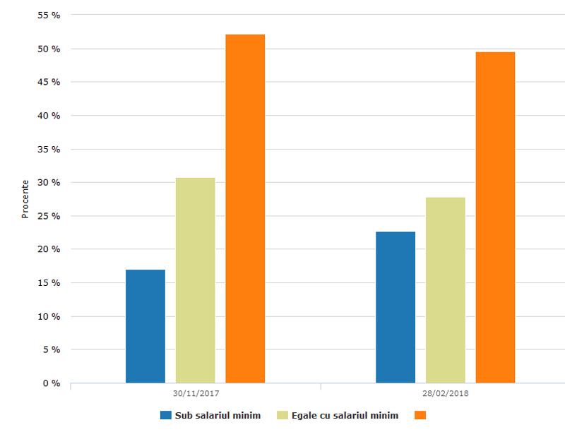 Peste 50 % din contractele de muncă, în România, au valori mai mici sau egale cu salariul minim pe economie