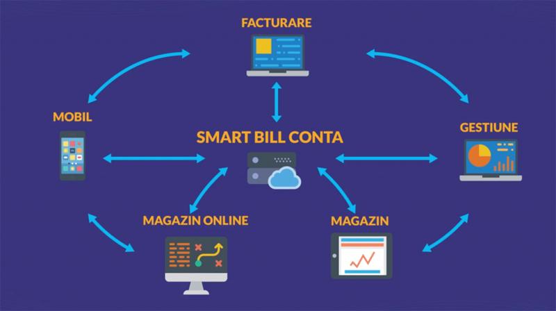 A fost lansată prima aplicaţie de contabilitate online pentru antreprenori