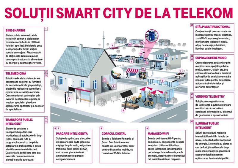 Telekom lansează un proiect-pilot de tip Smart City în Constanţa