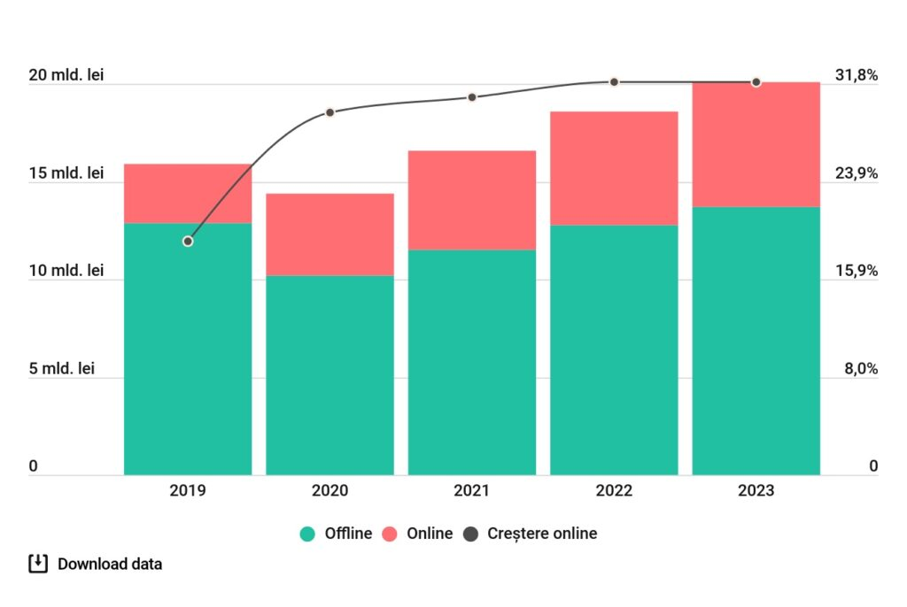 Tendințe de comerț electronic - Cele mai recente tendințe de comerț electronic în - Articol