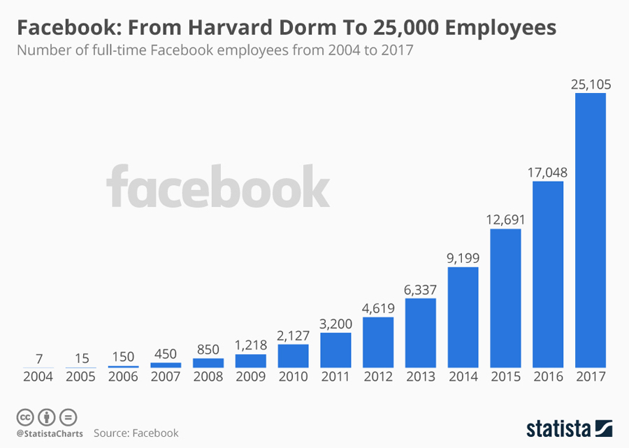 Facebook: De la un proiet de dormitor la 25.000 de angajați