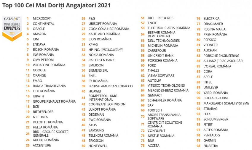 Top 100 cei mai doriți Angajatori din România în 2021. Industriile care domină clasamentul