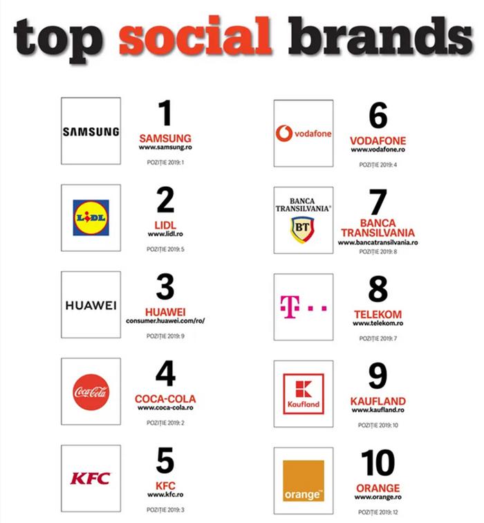 Samsung, Lidl și Huawei conduc topul celor mai puternice branduri în social media din România în 2020