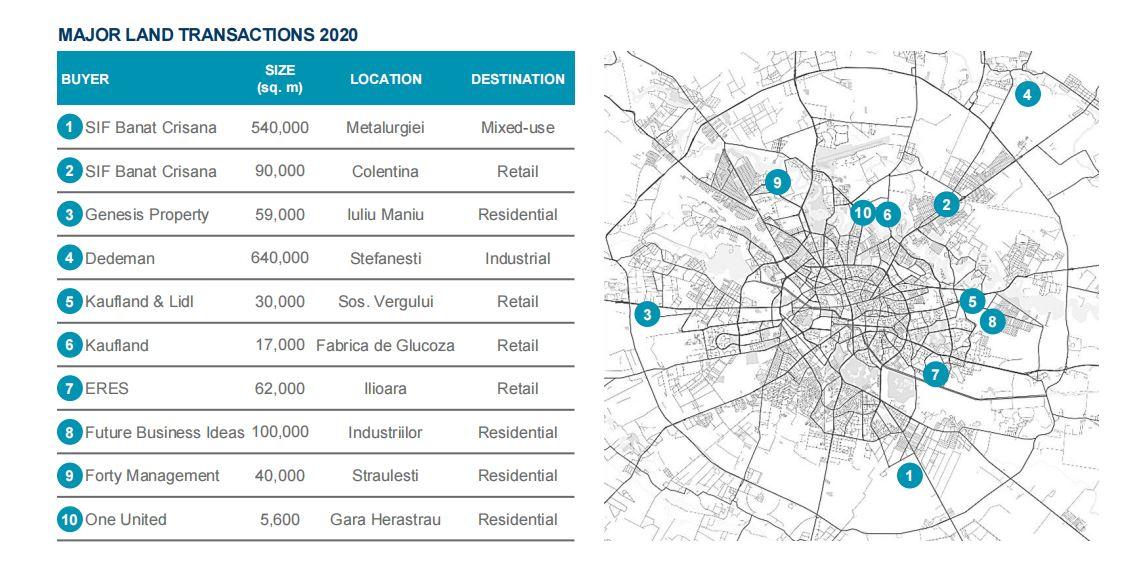 Dezvoltatorii români de locuințe și retailerii germani au ținut activă piața terenurilor din București în 2020