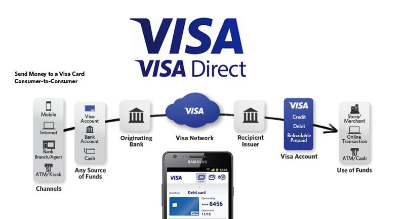 Visa lansează o platformă de plăți în timp real cu anvergură globală